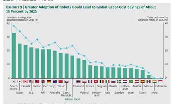 디지털 전환과 노동의 미래