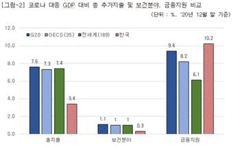 한국, 코로나 보건 지출 낮고 금융지원 높아