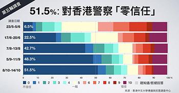 """홍콩인 여론조사 """"시위대보다 경찰 폭력이 더 심각"""""""