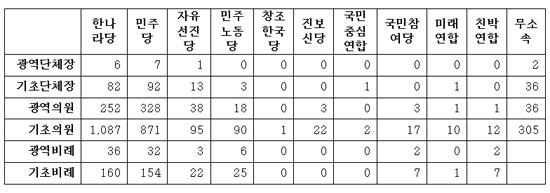 진보대통합당 건설과 진보적 정권교체 실현