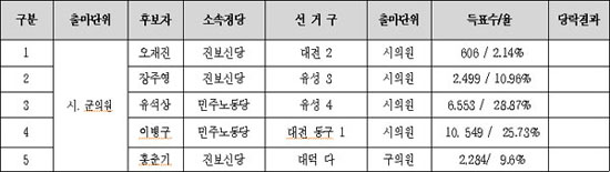 """민주노총 지지후보 결과 """"기대 못 미쳐"""""""